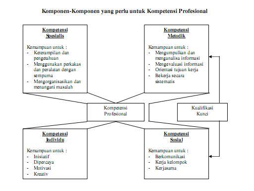 Pengertian Kompetensi Profesional Menurut Para Ahli