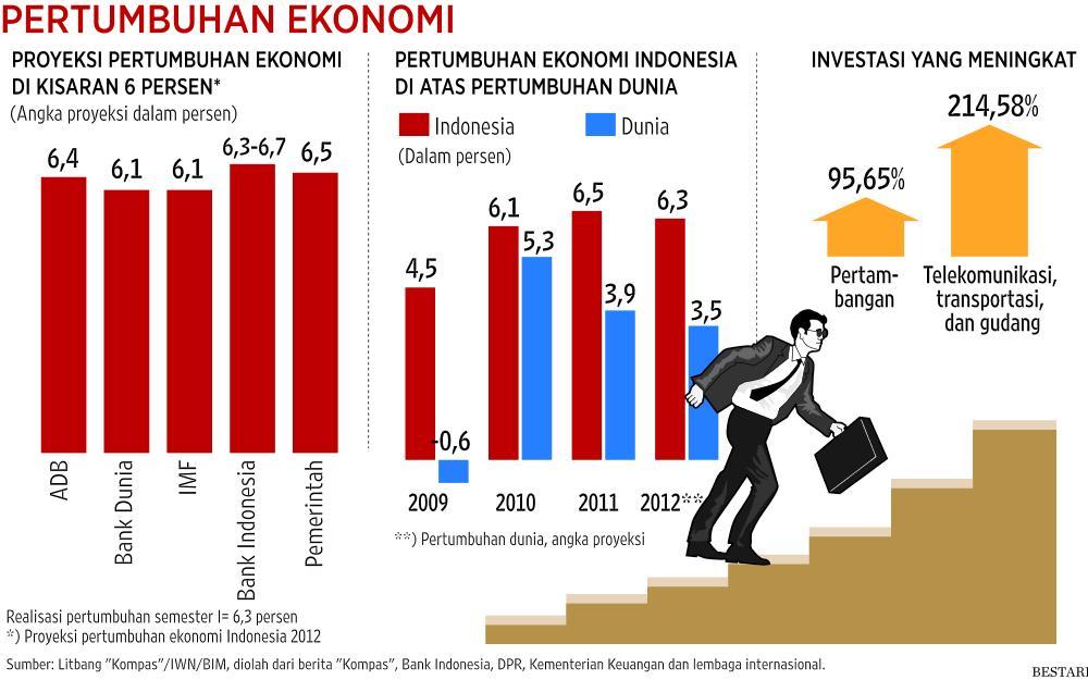 Pengaruh Modal Asing-Utang  Luar Negeri Terhadap Ekonomi