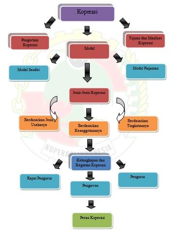 Analisis Pengaruh Peranan Pemerintah Terhadap Koperasi
